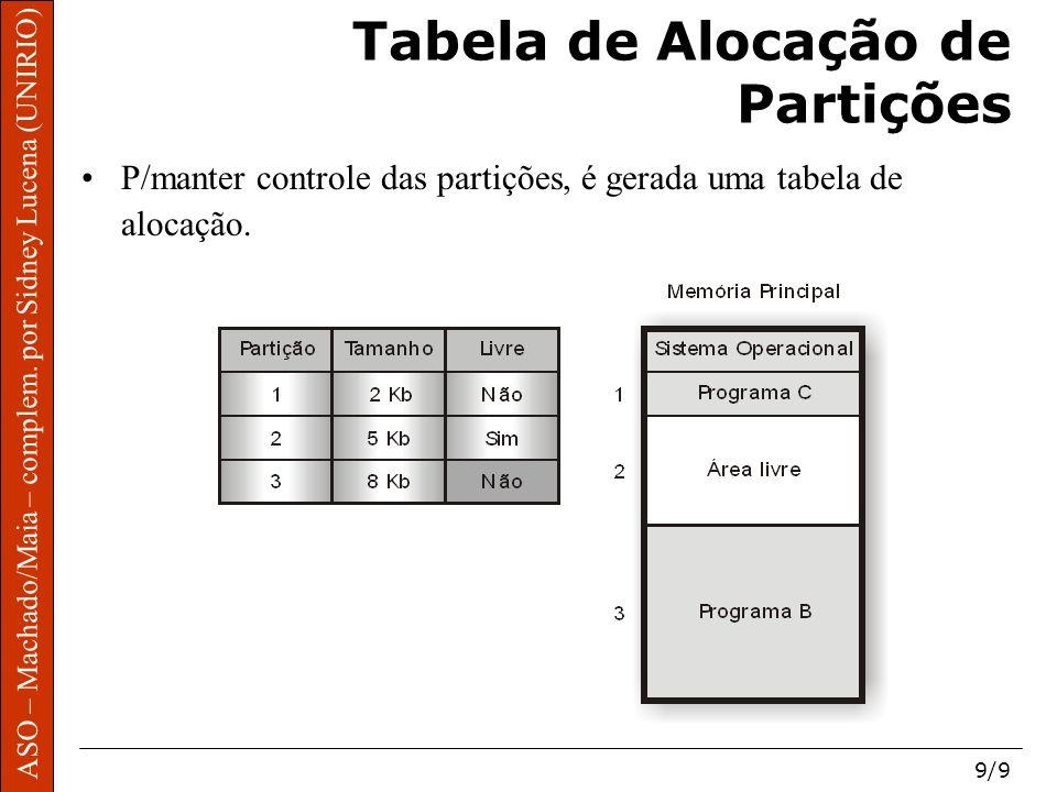 ASO – Machado/Maia – complem. por Sidney Lucena (UNIRIO) 9/9 Tabela de Alocação de Partições P/manter controle das partições, é gerada uma tabela de a
