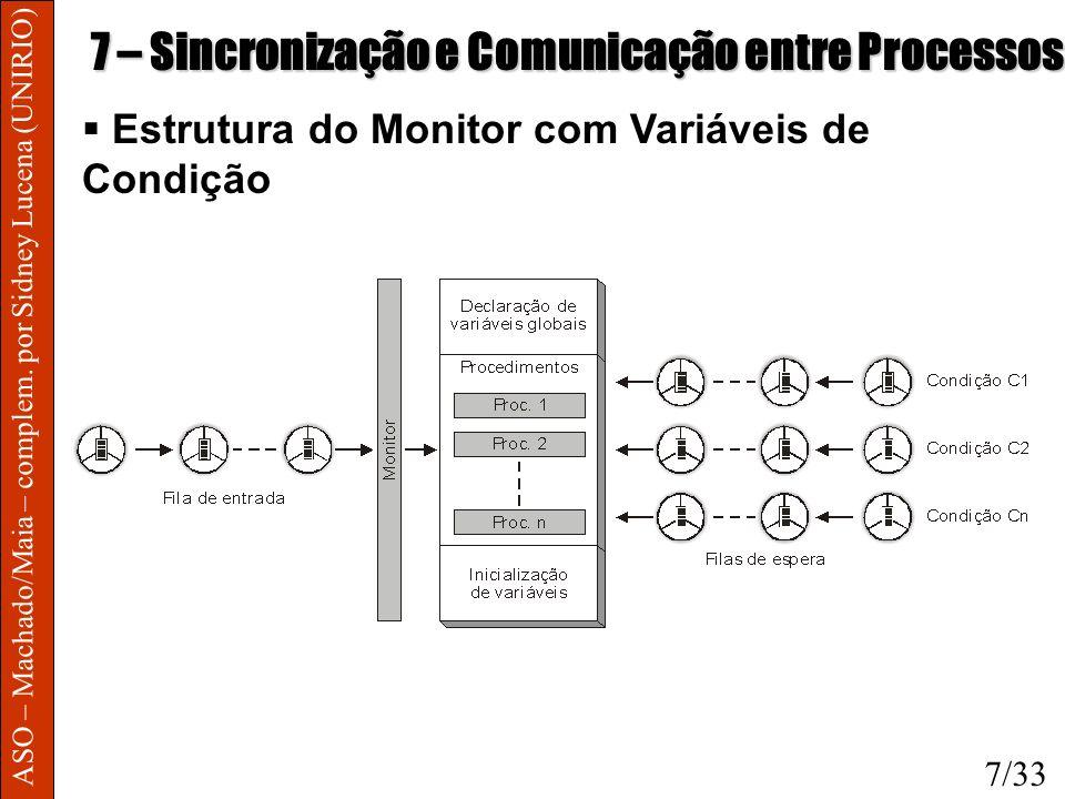 ASO – Machado/Maia – complem. por Sidney Lucena (UNIRIO) 7 – Sincronização e Comunicação entre Processos Estrutura do Monitor com Variáveis de Condiçã