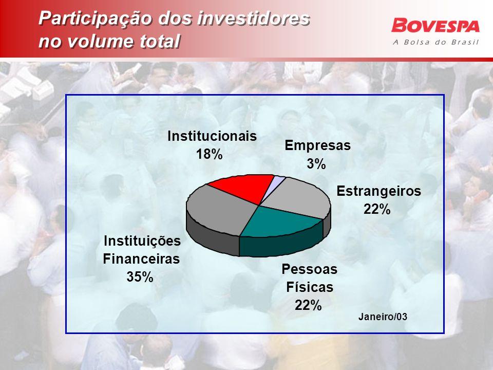 Janeiro/03 Participação dos investidores no volume total Empresas 3% Institucionais 18% Estrangeiros 22% Pessoas Físicas 22% Instituições Financeiras