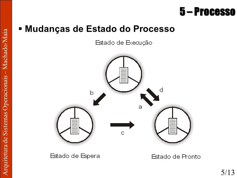 Arquitetura de Sistemas Operacionais – Machado/Maia 5 – Processo Mudanças de Estado do Processo 5/13