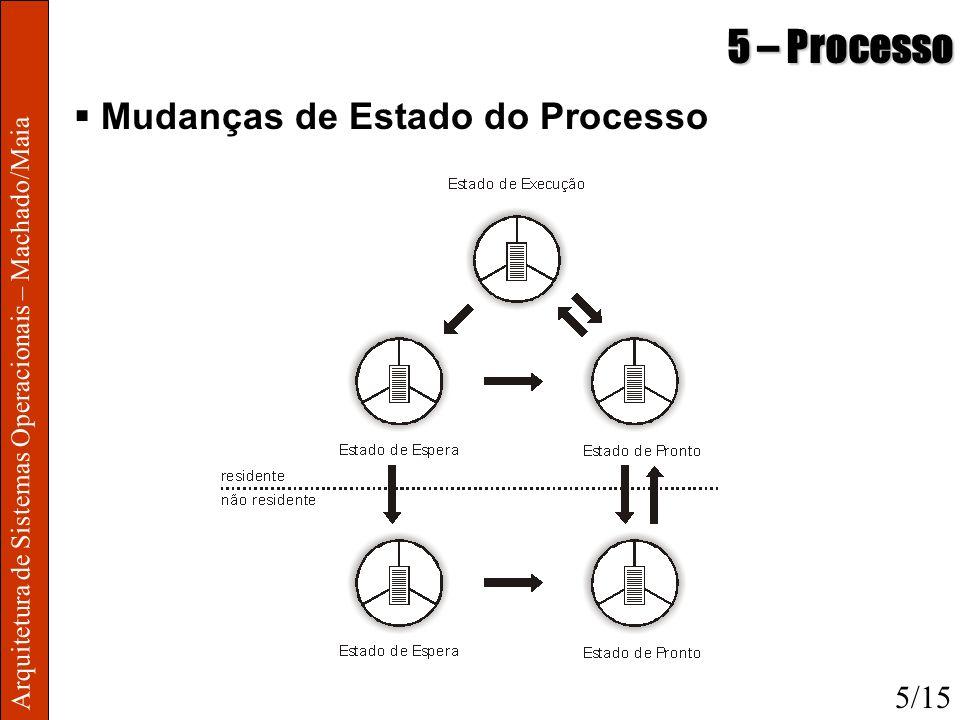 Arquitetura de Sistemas Operacionais – Machado/Maia 5 – Processo Mudanças de Estado do Processo 5/15