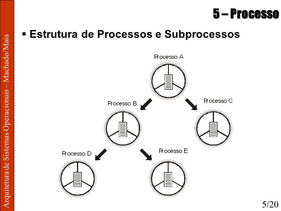 Arquitetura de Sistemas Operacionais – Machado/Maia 5 – Processo Estrutura de Processos e Subprocessos 5/20