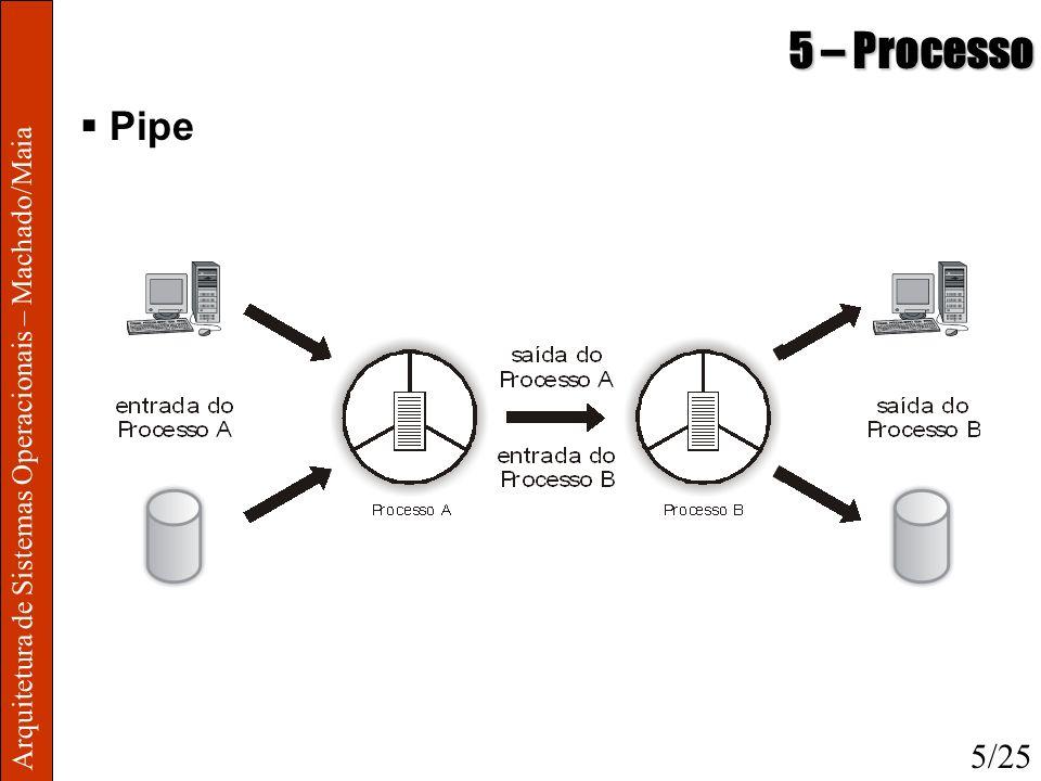 Arquitetura de Sistemas Operacionais – Machado/Maia 5 – Processo Pipe 5/25