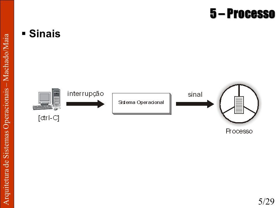 Arquitetura de Sistemas Operacionais – Machado/Maia 5 – Processo Sinais 5/29
