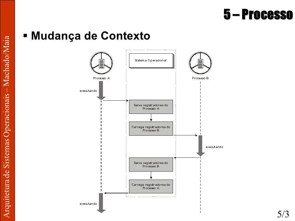 Arquitetura de Sistemas Operacionais – Machado/Maia 5 – Processo Mudança de Contexto 5/3