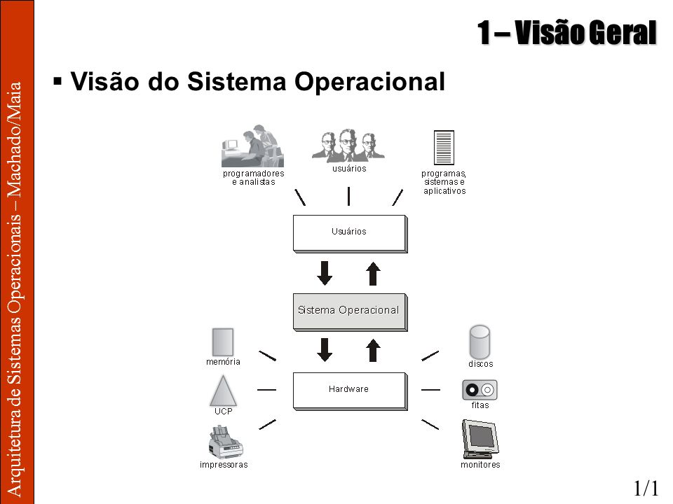 Arquitetura de Sistemas Operacionais – Machado/Maia 1 – Visão Geral Visão do Sistema Operacional 1/1