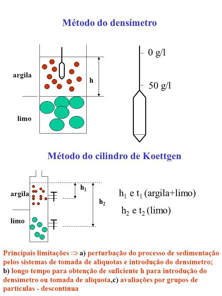 Método do densímetro 0 g/l 50 g/l Método do cilindro de Koettgen h 1 e t 1 (argila+limo) h 2 e t 2 (limo) Principais limitações a) perturbação do proc