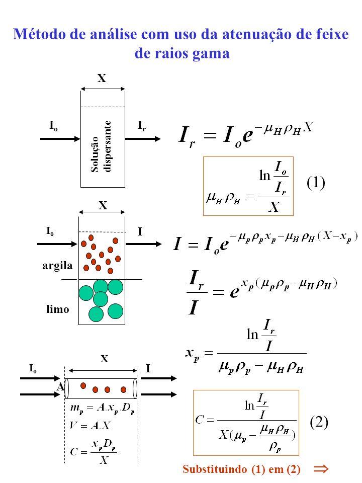 Método de análise com uso da atenuação de feixe de raios gama X IoIo IrIr Solução dispersante argila limo X IoIo I X A IoIo I (1) (2) Substituindo (1)