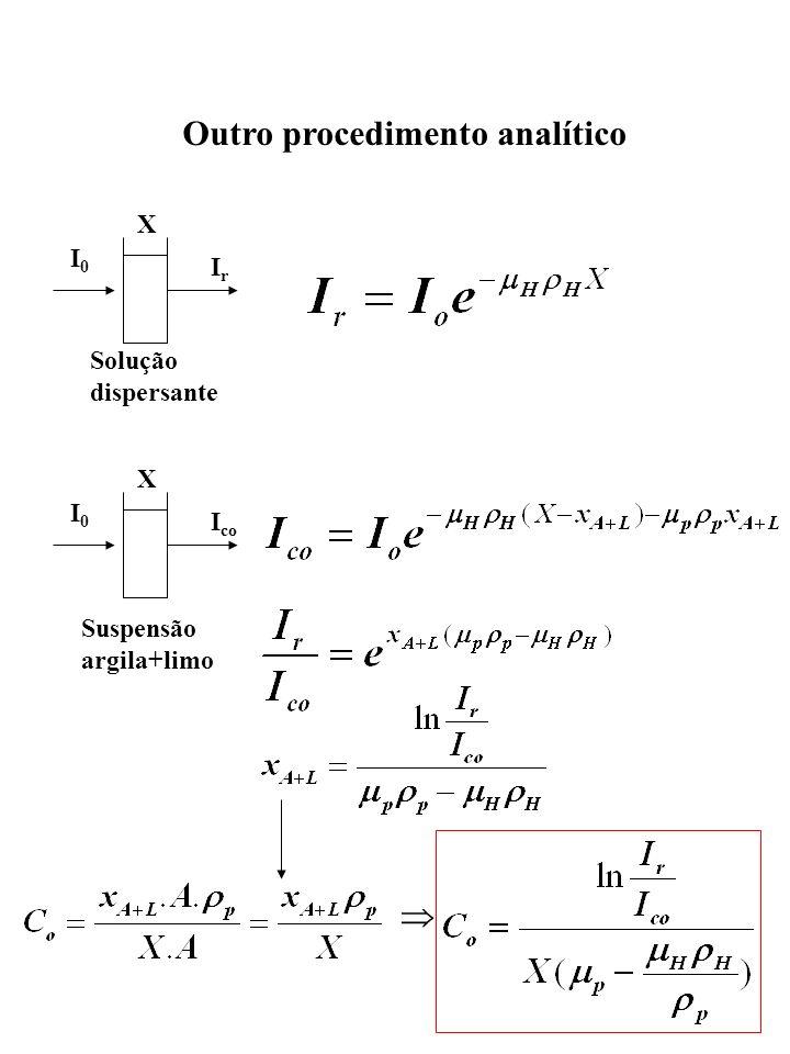 Outro procedimento analítico I0I0 I co X Suspensão argila+limo I0I0 IrIr X Solução dispersante