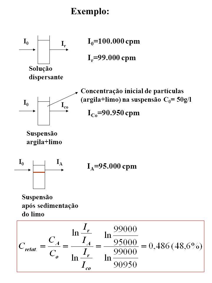 Exemplo: I0I0 IrIr Solução dispersante I0I0 I co Suspensão argila+limo I0I0 IAIA Suspensão após sedimentação do limo Concentração inicial de partícula