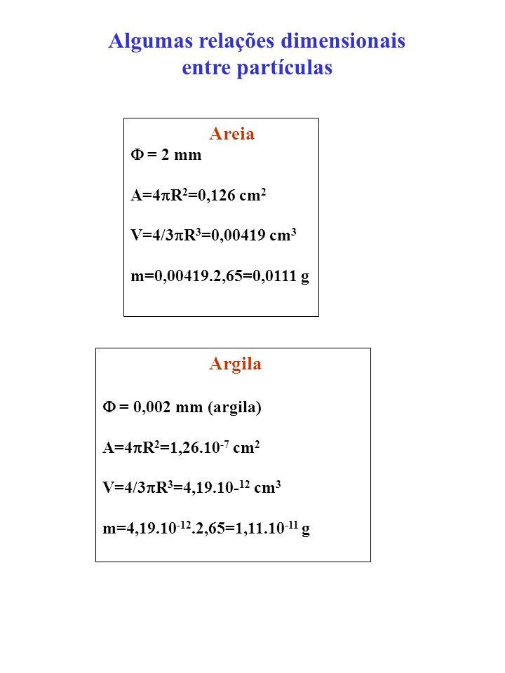 Algumas relações dimensionais entre partículas Areia = 2 mm A=4 R 2 =0,126 cm 2 V=4/3 R 3 =0,00419 cm 3 m=0,00419.2,65=0,0111 g Argila = 0,002 mm (arg