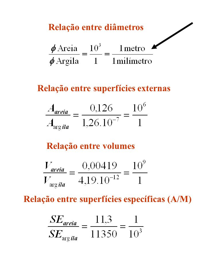 I0I0 I I 0 =100.000 cpm I= 95.000 cpm Porcentagem de argila na mistura limo+argila 100g solo peneiramento 20 g (areia) =20% 80 g (argila+limo) 48,6% argila = 38,9g 51,4%limo = 41,1g 100g solo peneiramento 20 g (areia) =20% 38,9 % argila 41,1 % limo