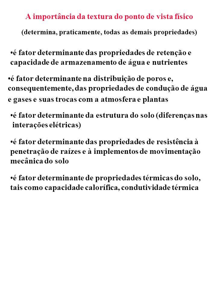 0 100 Argila 0 100 Limo 0 100 Areia Argila Franco arenoso Franco limoso Franco argiloso Silte Areia 10 40 50 (1) (2) (3) Franco-argilo-arenoso Diagrama de classificação textural de solos (USDA)