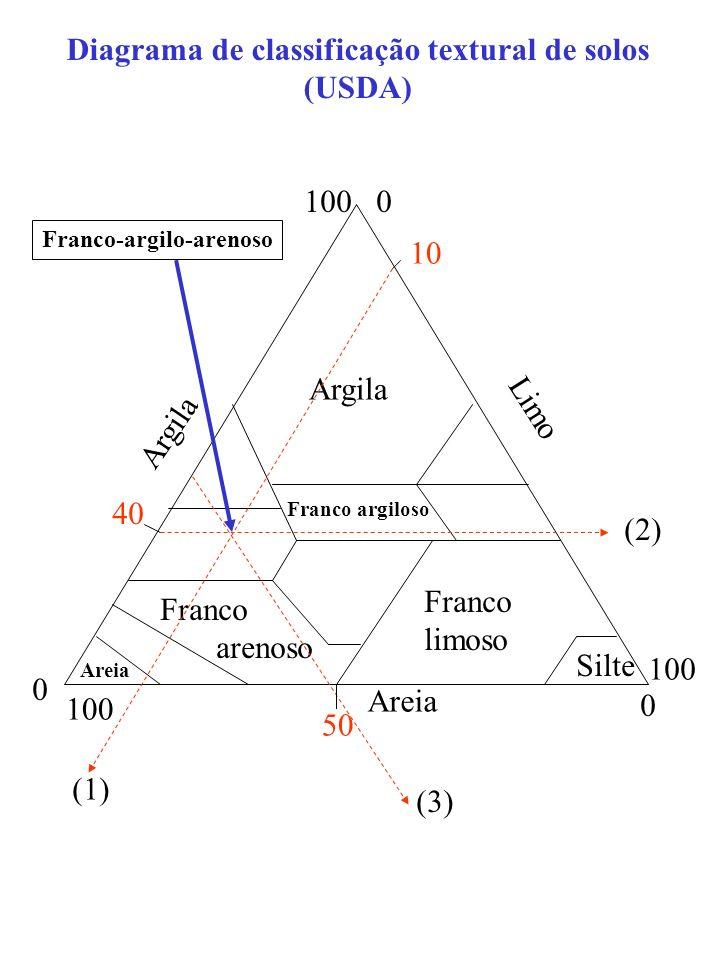 I0I0 IAIA X=5cm Suspensão após sedimentação do limo Vantagem: não necessita determinação prévia de X p
