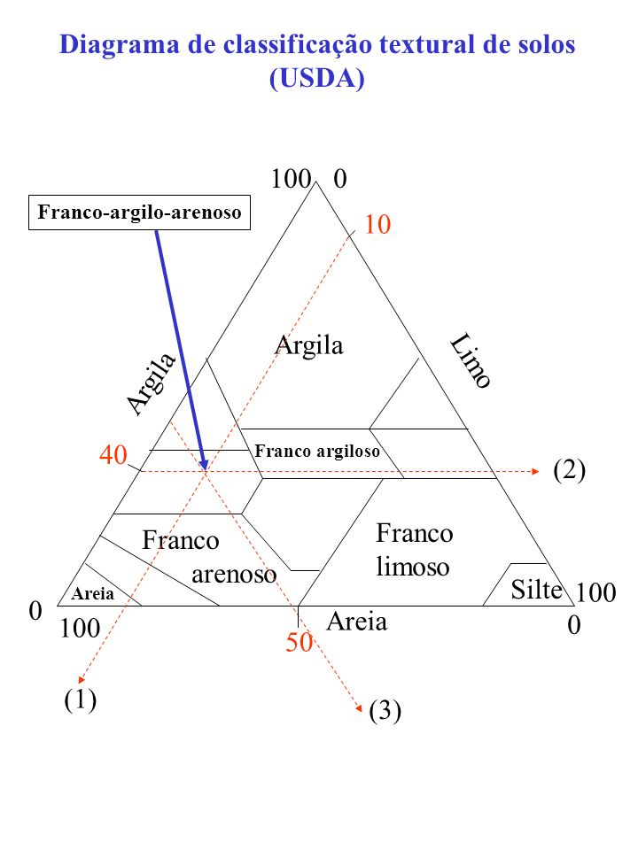0 100 Argila 0 100 Limo 0 100 Areia Argila Franco arenoso Franco limoso Franco argiloso Silte Areia 10 40 50 (1) (2) (3) Franco-argilo-arenoso Diagram