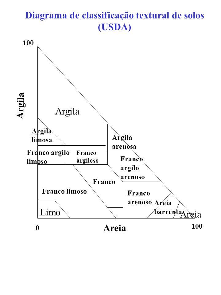 Diagrama de classificação textural de solos (USDA) 0 100 Argila Areia Limo Argila limosa Franco argilo limoso Franco argiloso Argila arenosa Franco ar