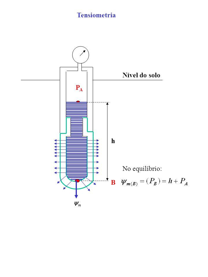 Tensiometria h PAPA Nível do solo B No equilíbrio: