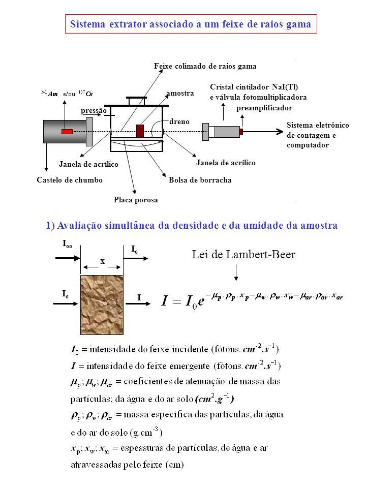 Sistema extrator associado a um feixe de raios gama pressão dreno Cristal cintilador NaI(Tl) e válvula fotomultiplicadora Janela de acrílico Feixe col