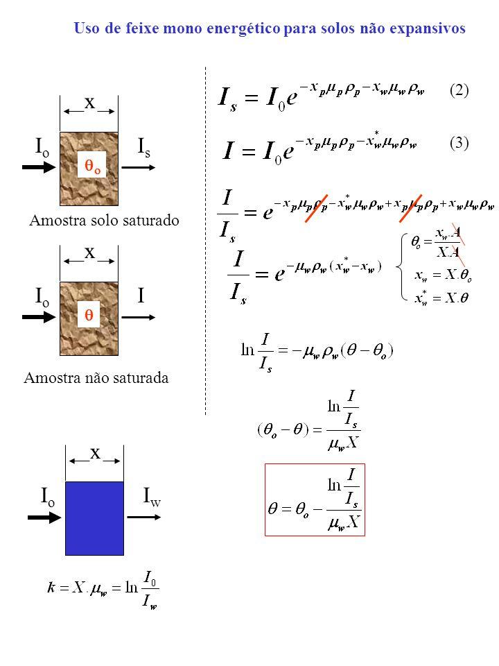 Uso de feixe mono energético para solos não expansivos x IoIo IsIs Amostra solo saturado x IoIo I Amostra não saturada (3) (2) x IoIo IwIw