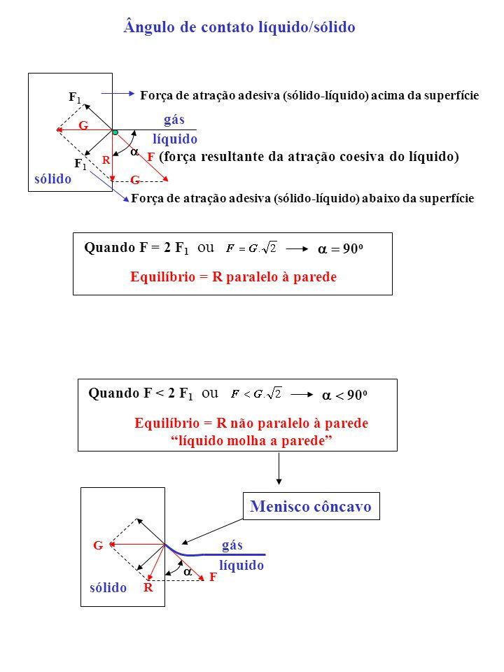 gás líquido sólido F (força resultante da atração coesiva do líquido) F1F1 F1F1 G Força de atração adesiva (sólido-líquido) acima da superfície Força