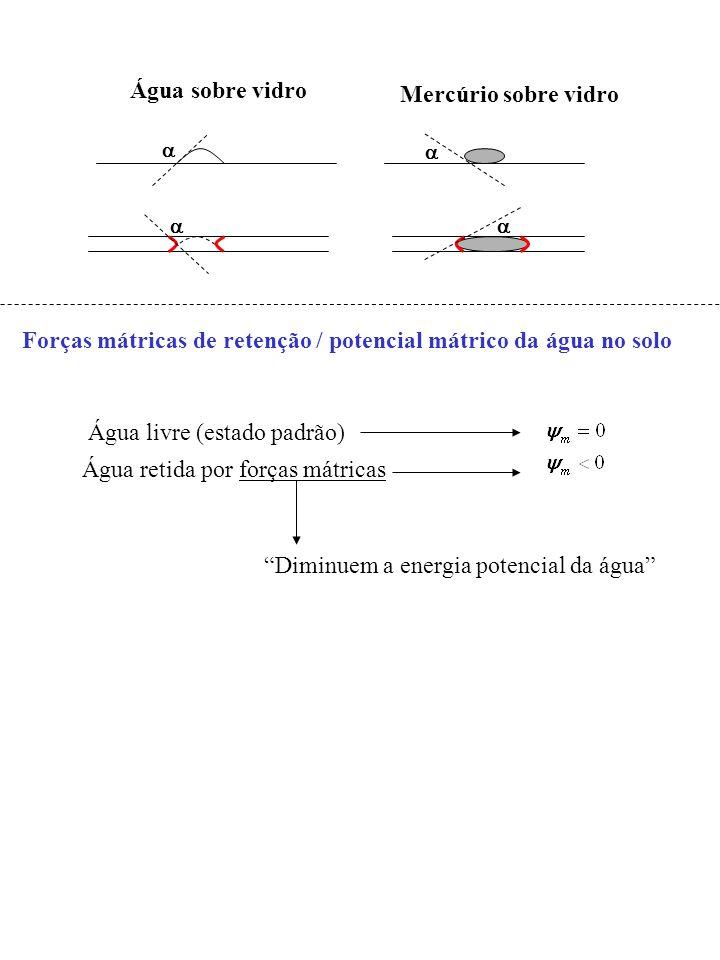 Água sobre vidro Mercúrio sobre vidro Forças mátricas de retenção / potencial mátrico da água no solo Água livre (estado padrão) Água retida por força