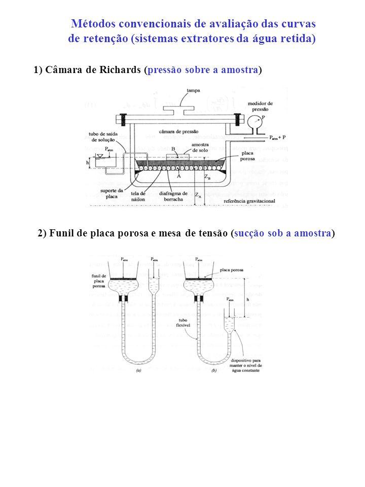 Métodos convencionais de avaliação das curvas de retenção (sistemas extratores da água retida) 1) Câmara de Richards (pressão sobre a amostra) 2) Funi