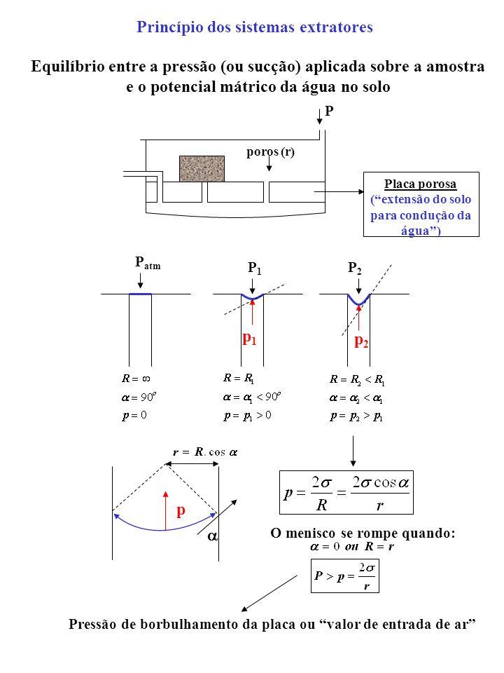 Princípio dos sistemas extratores Equilíbrio entre a pressão (ou sucção) aplicada sobre a amostra e o potencial mátrico da água no solo P Placa porosa