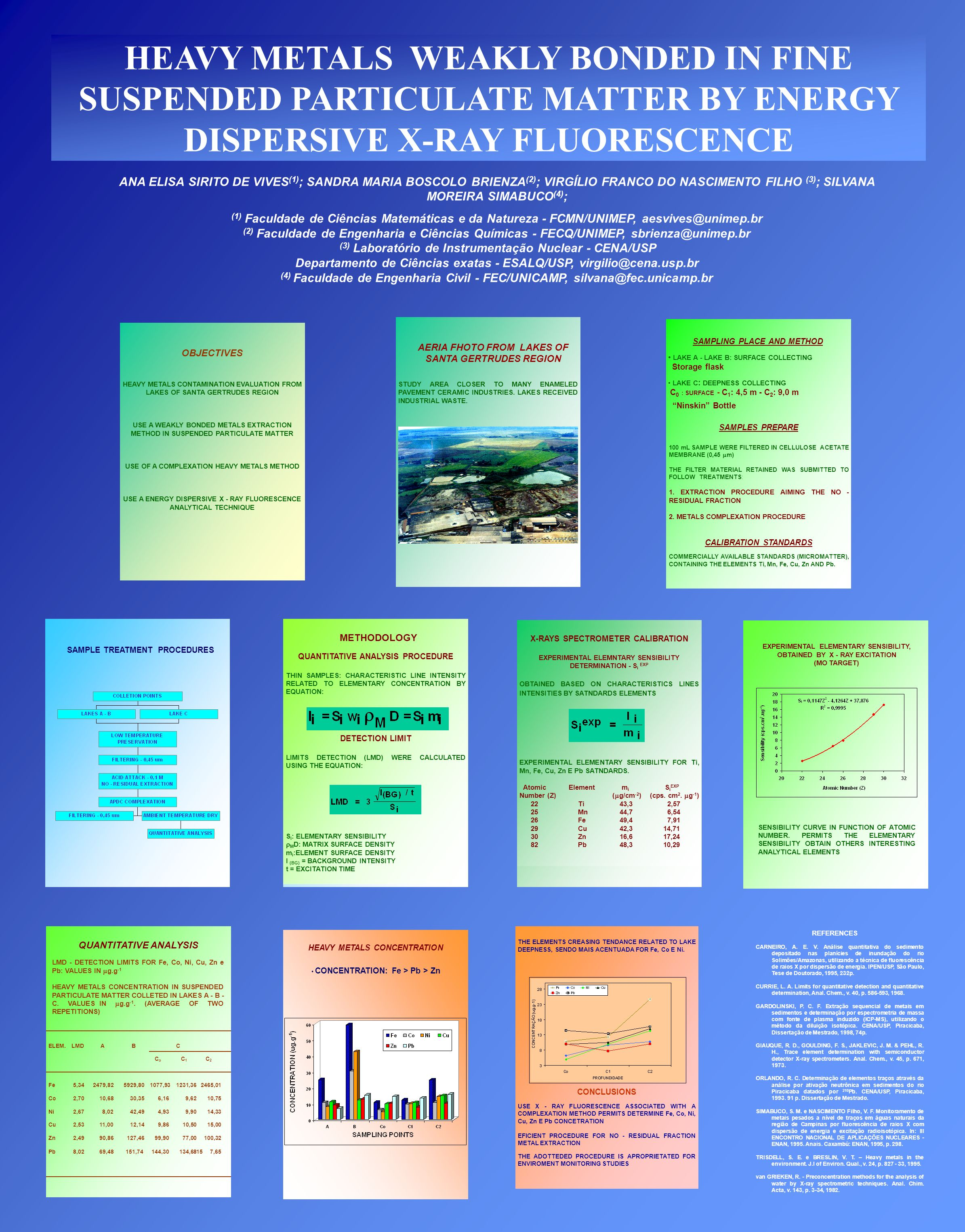 METHODOLOGY QUANTITATIVE ANALYSIS PROCEDURE THIN SAMPLES: CHARACTERISTIC LINE INTENSITY RELATED TO ELEMENTARY CONCENTRATION BY EQUATION: DETECTION LIM