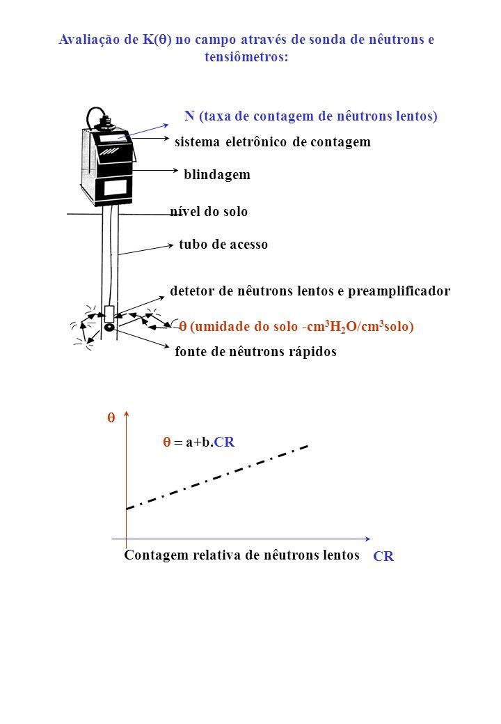 Avaliação de K( ) no campo através de sonda de nêutrons e tensiômetros: N (taxa de contagem de nêutrons lentos) tubo de acesso detetor de nêutrons len