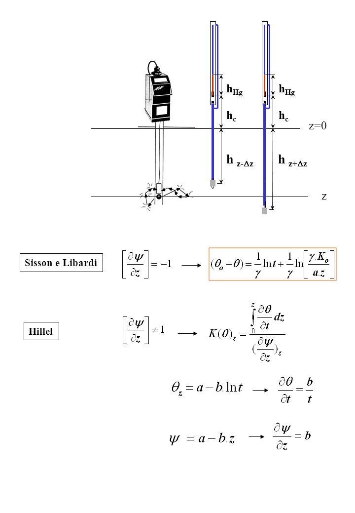 z z=0 Sisson e Libardi Hillel h Hg hchc h z- z h Hg hchc h z+ z