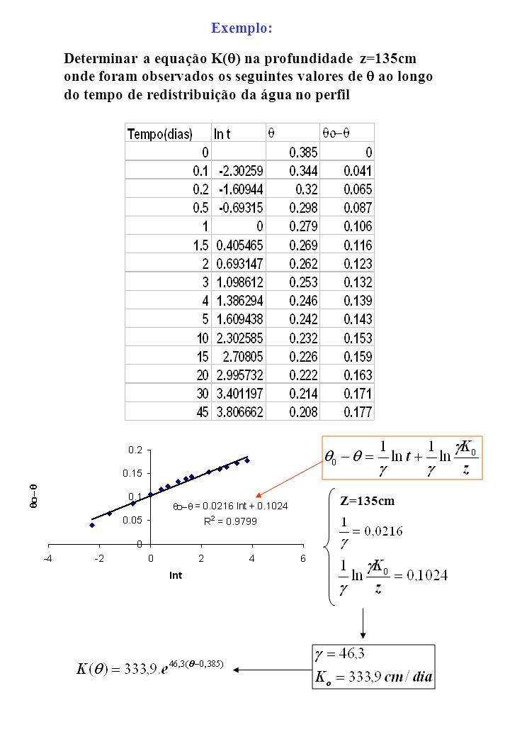 Exemplo: Determinar a equação K( ) na profundidade z=135cm onde foram observados os seguintes valores de ao longo do tempo de redistribuição da água n