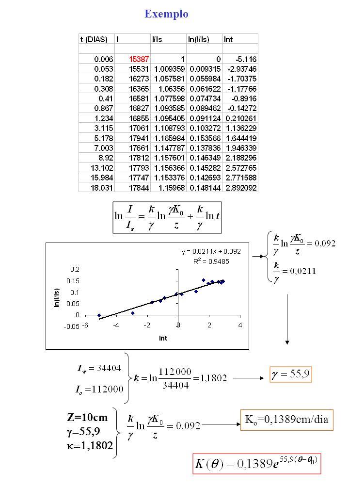 Exemplo Z=10cm K o =0,1389cm/dia