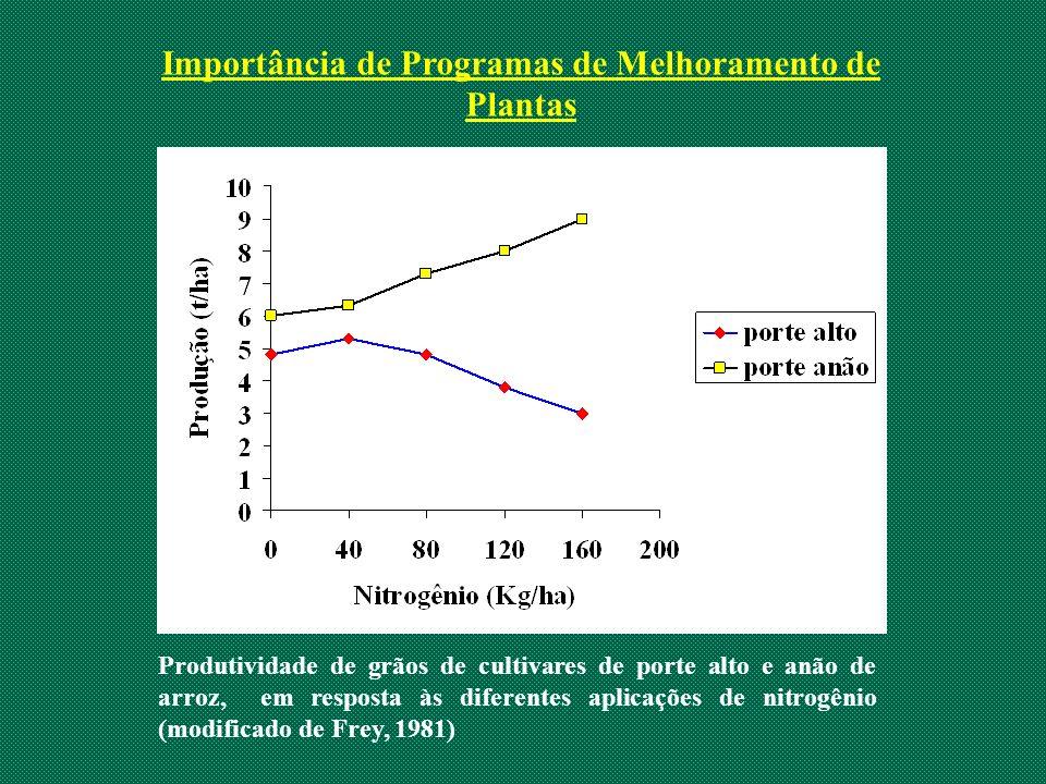Produtividade de grãos de cultivares de porte alto e anão de arroz, em resposta às diferentes aplicações de nitrogênio (modificado de Frey, 1981) Impo