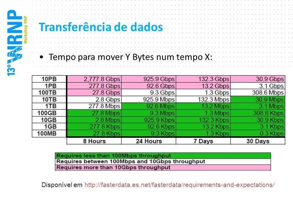 Transferência de dados Tempo para mover Y Bytes num tempo X: Disponível em http://fasterdata.es.net/fasterdata/requirements-and-expectations/