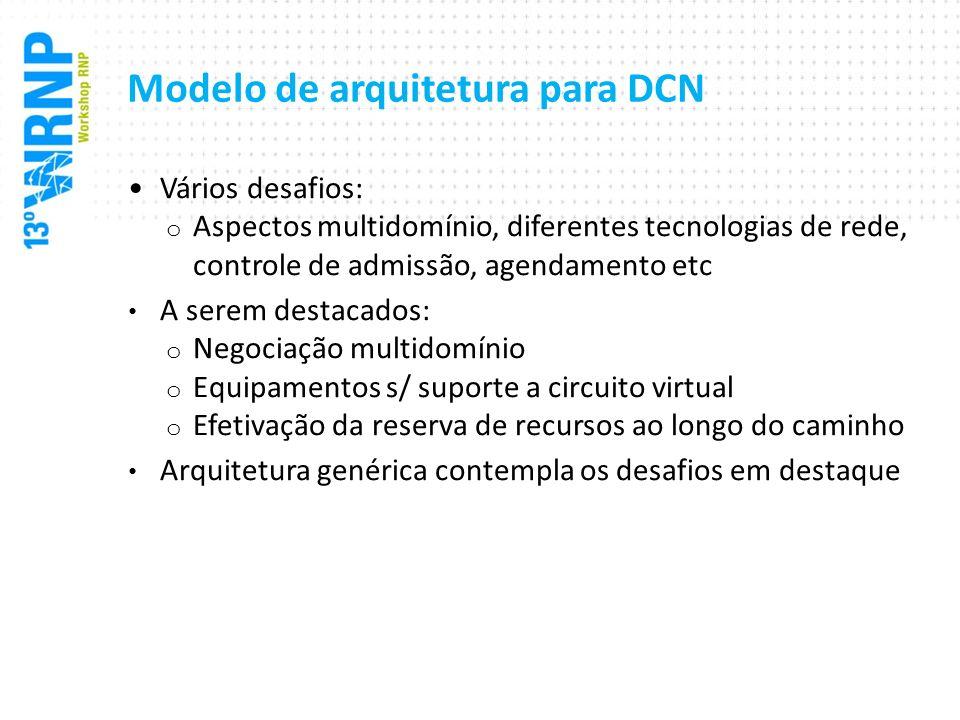 Modelo de arquitetura para DCN Vários desafios: o Aspectos multidomínio, diferentes tecnologias de rede, controle de admissão, agendamento etc A serem