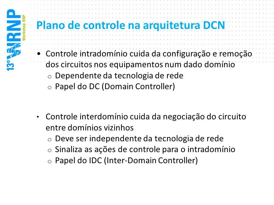 Plano de controle na arquitetura DCN Controle intradomínio cuida da configuração e remoção dos circuitos nos equipamentos num dado domínio o Dependent
