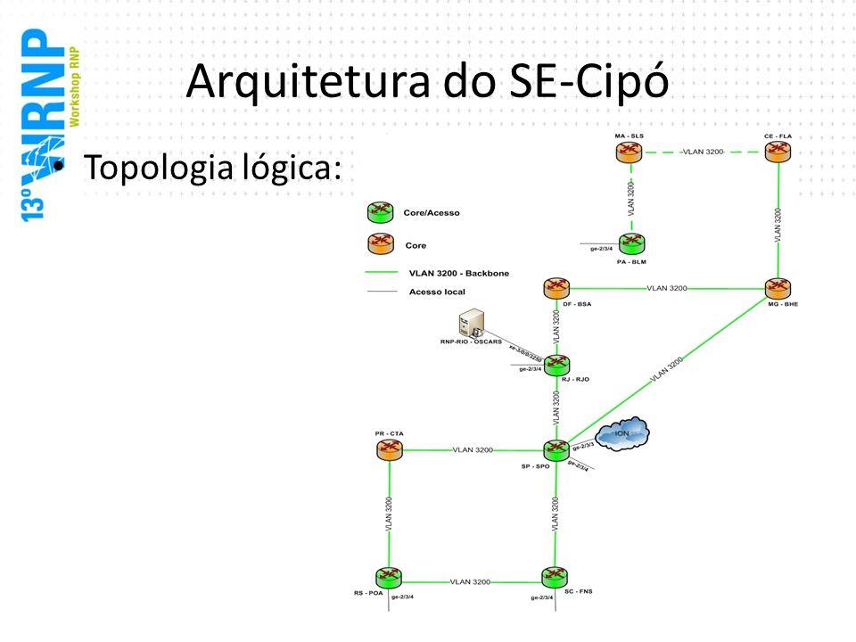Arquitetura do SE-Cipó Topologia lógica: