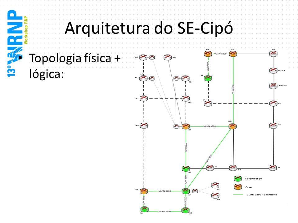 Arquitetura do SE-Cipó Topologia física + lógica: