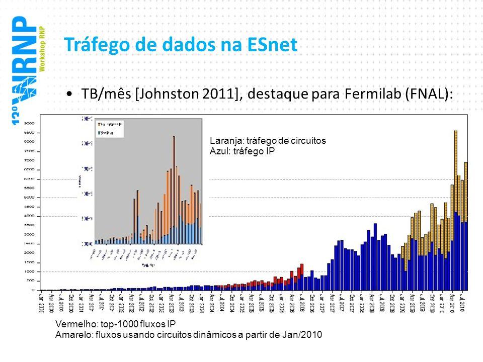 Tráfego de dados na ESnet TB/mês [Johnston 2011], destaque para Fermilab (FNAL): Vermelho: top-1000 fluxos IP Amarelo: fluxos usando circuitos dinâmic