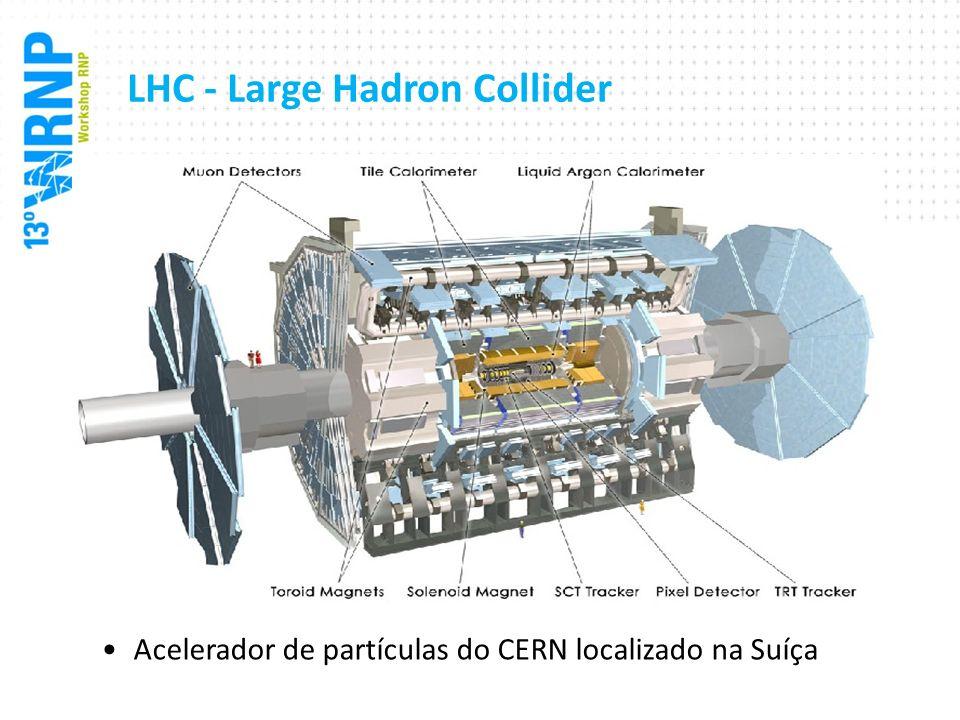 LHC - Large Hadron Collider Dados gerados são processados ao redor do globo Boa parte dos circuitos dinamicamente criados na ESnet estão relacionados com o LHC 27Km de circunferência