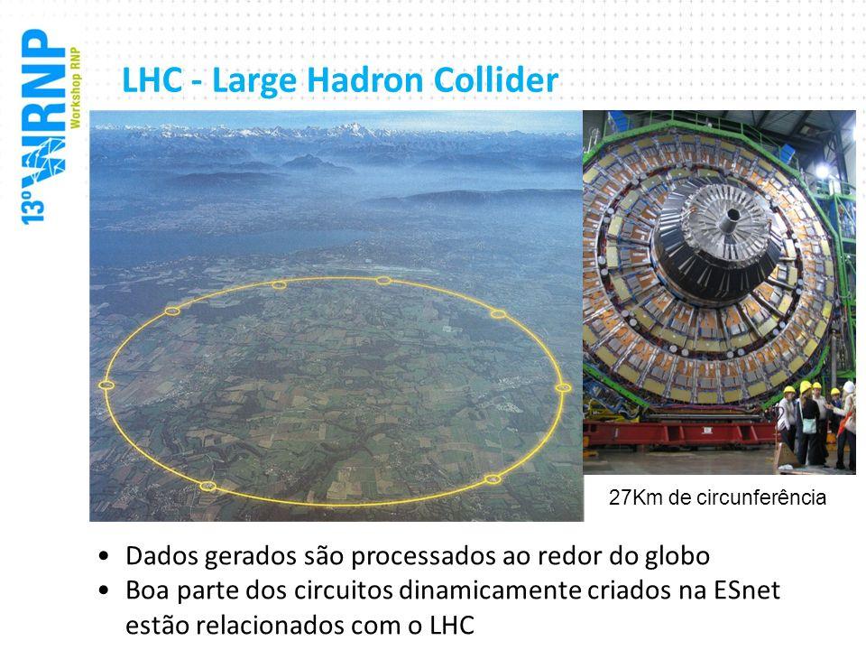 LHC - Large Hadron Collider Dados gerados são processados ao redor do globo Boa parte dos circuitos dinamicamente criados na ESnet estão relacionados