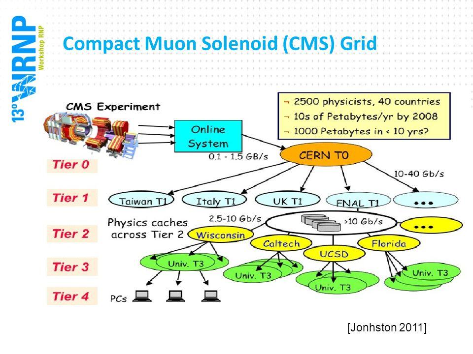 Compact Muon Solenoid (CMS) Grid [Jonhston 2011]