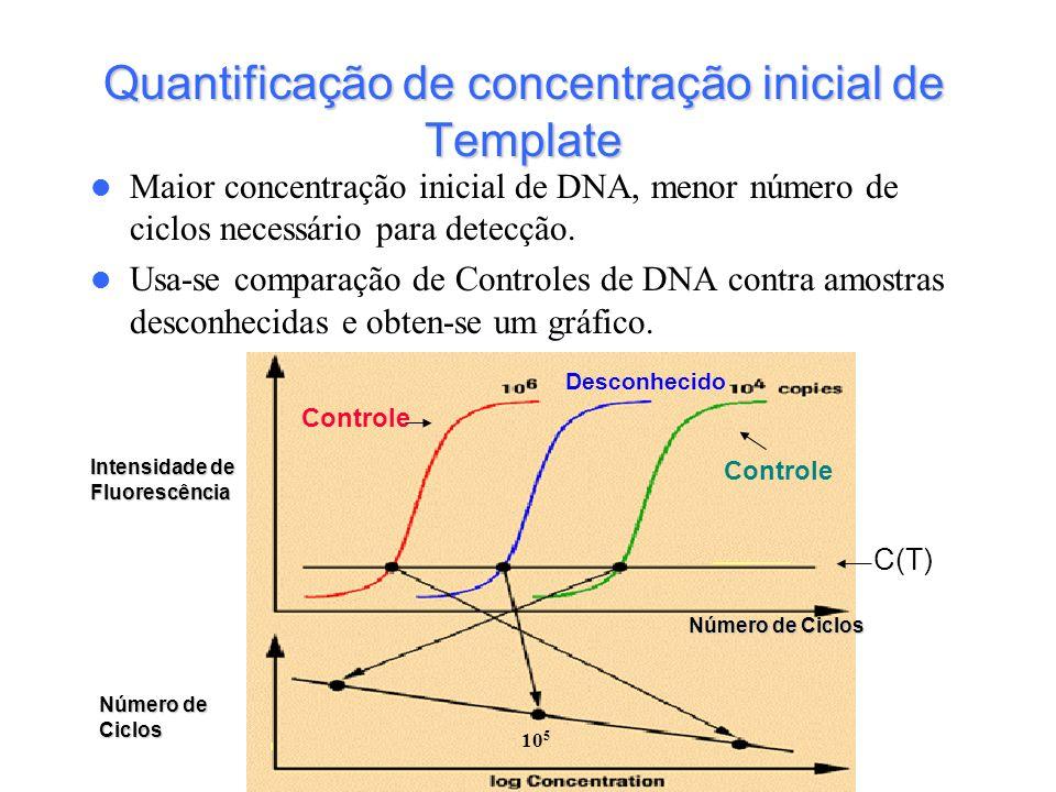 Quantificação de concentração inicial de Template Maior concentração inicial de DNA, menor número de ciclos necessário para detecção. Usa-se comparaçã