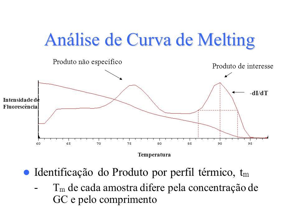 Identificação do Produto por perfil térmico, t m - T m de cada amostra difere pela concentração de GC e pelo comprimento Análise de Curva de Melting P