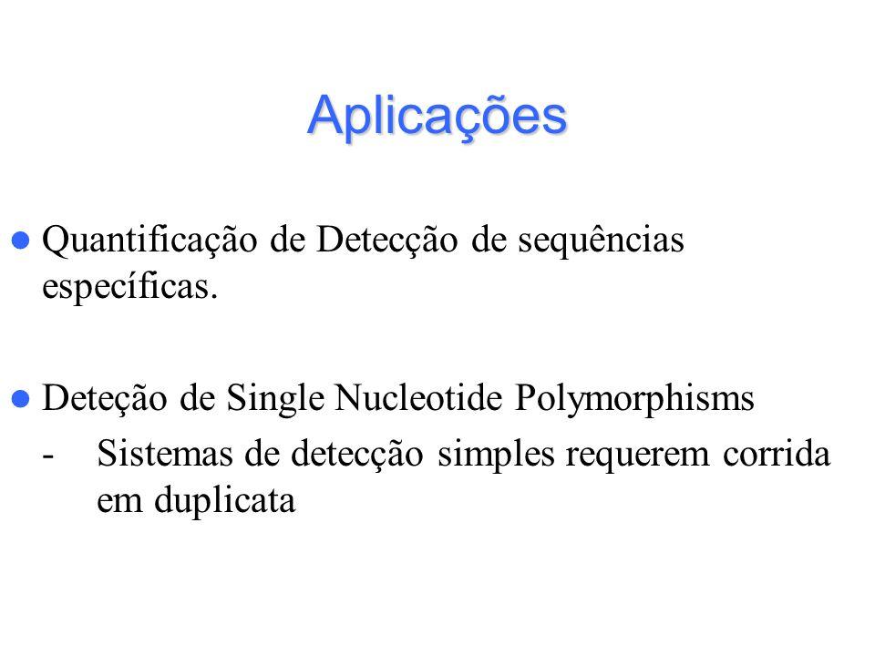 Aplicações Quantificação de Detecção de sequências específicas. Deteção de Single Nucleotide Polymorphisms -Sistemas de detecção simples requerem corr
