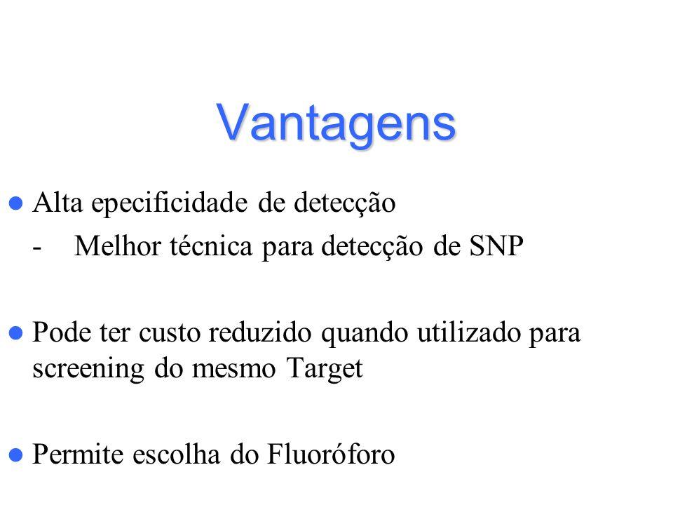 Vantagens Alta epecificidade de detecção -Melhor técnica para detecção de SNP Pode ter custo reduzido quando utilizado para screening do mesmo Target