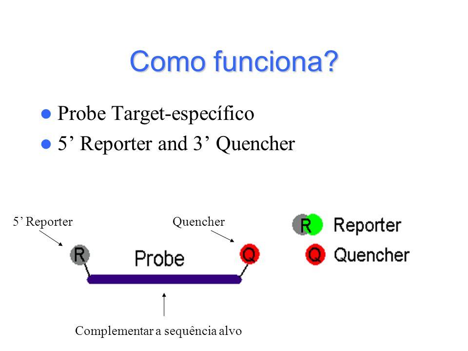 Como funciona? Probe Target-específico 5 Reporter and 3 Quencher 5 ReporterQuencher Complementar a sequência alvo