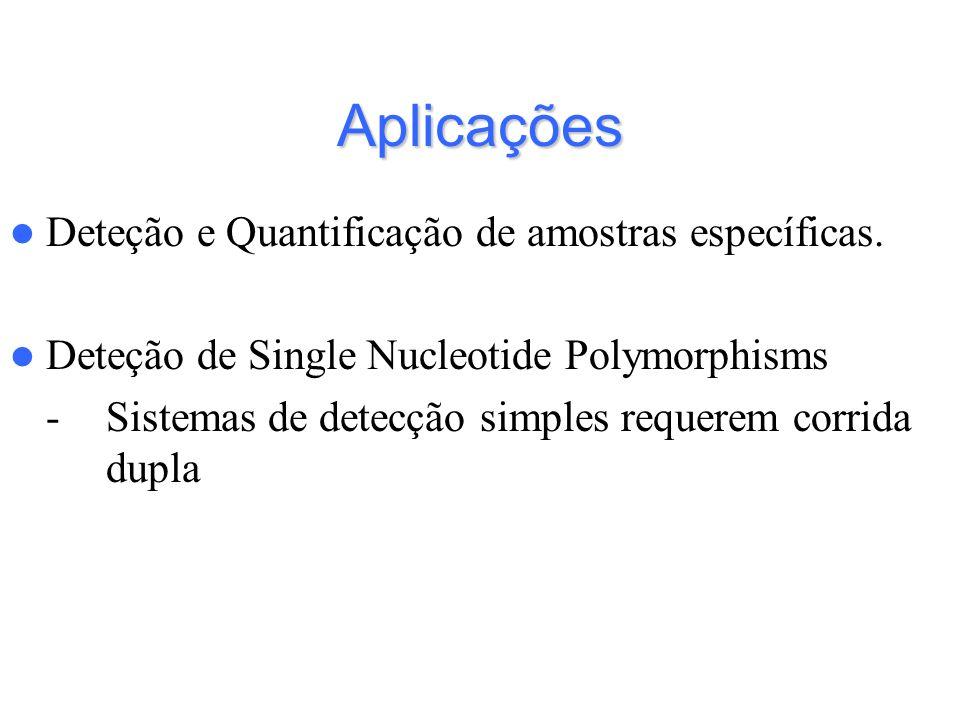 Aplicações Deteção e Quantificação de amostras específicas. Deteção de Single Nucleotide Polymorphisms -Sistemas de detecção simples requerem corrida