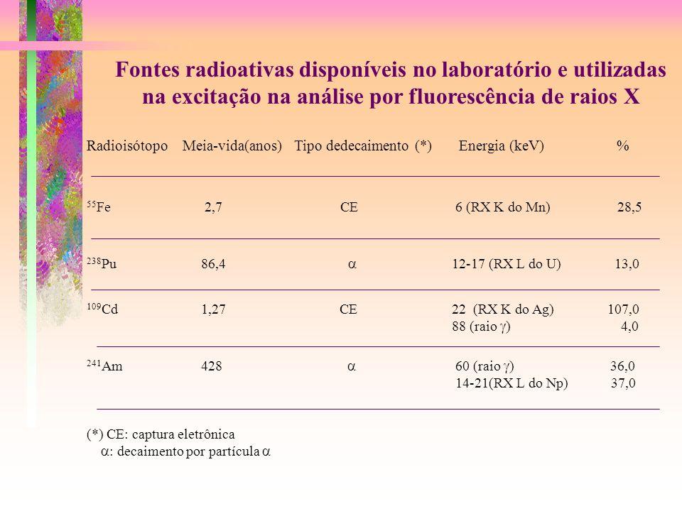 Fontes radioativas disponíveis no laboratório e utilizadas na excitação na análise por fluorescência de raios X Radioisótopo Meia-vida(anos) Tipo dede