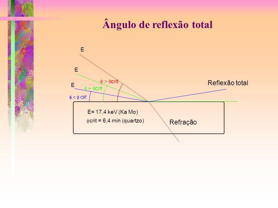Ângulo de reflexão total E E E Reflexão total Refração E= 17,4 keV (Ka Mo) crit crit crit = 6,4 min (quartzo)
